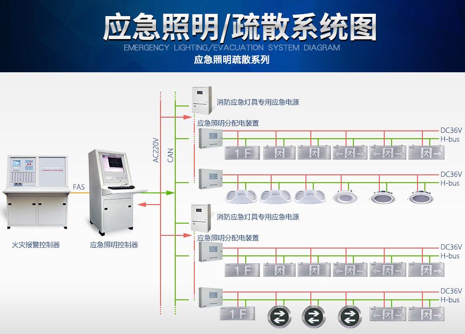 海湾N600系列应急照明设备系统图