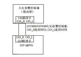 GST-QKP01气体灭火控制器联网示意图