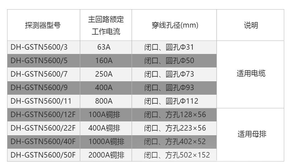 DH-GSTN5600/12F剩余电流传感器
