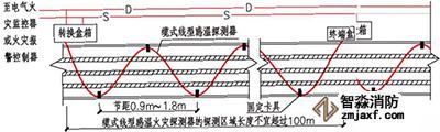线型感温火灾探测器在电缆表面S型敷设示意图