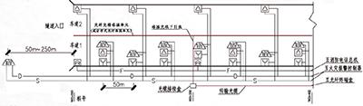 道路隧道火灾自动报警系统平面示意图