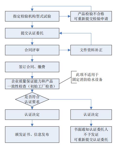 消防产品强制性CCC认证流程图