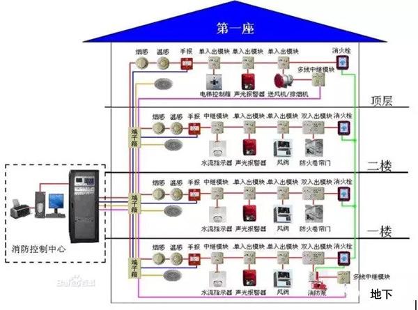 消防联动控制系统的构成如图所示。