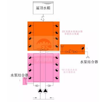 水泵接合器供水方式一:水泵接合器串联,独立供水
