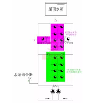 水泵接合器供水方式二:利用低区水泵接合器的压力,接力供水