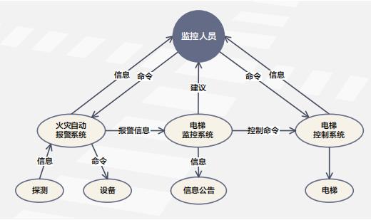 客运电梯消防疏散监控系统模型