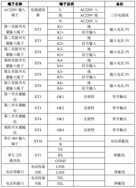 JK-TX-GST6000D传输设备对外接线端子说明